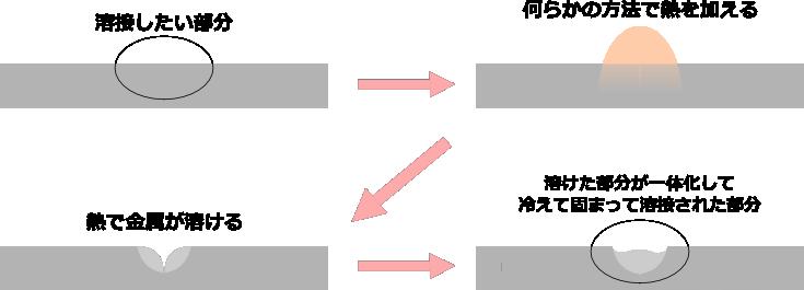 溶接の流れ