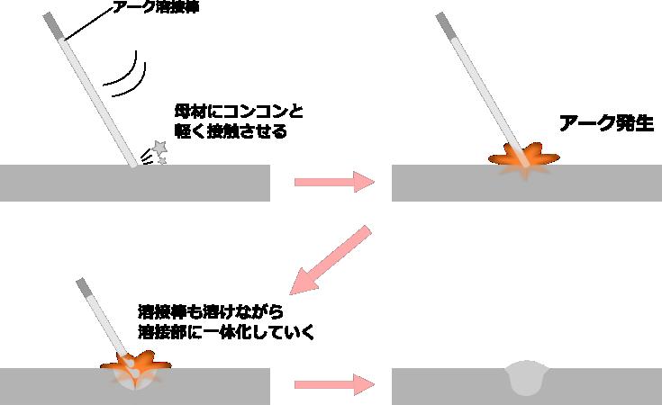 アーク溶接の流れ