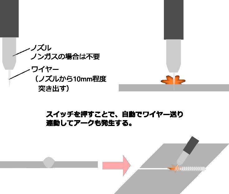 半自動溶接の流れ