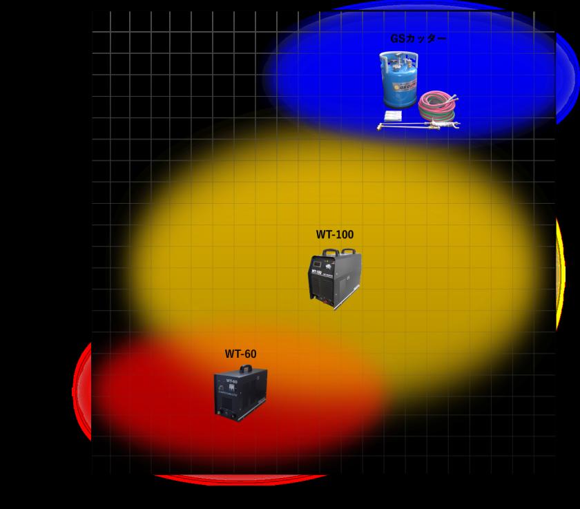 溶断機グラフ