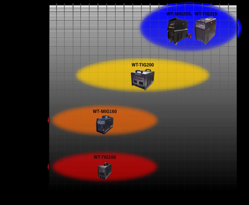 溶接機の性能、傾向比較グラフ