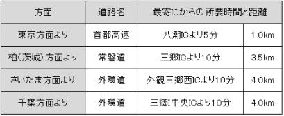 関東営業所最寄りIC