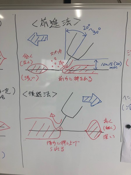 半自動溶接の前進法と後退法